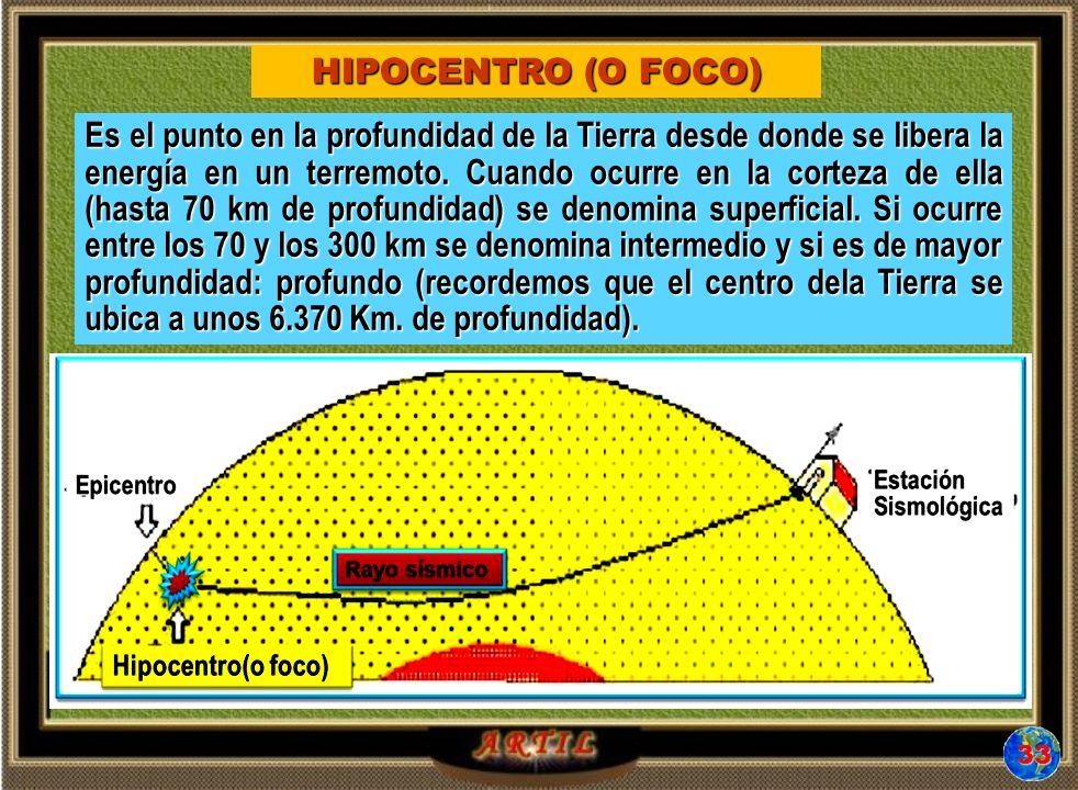 HIPOCENTRO (O FOCO)