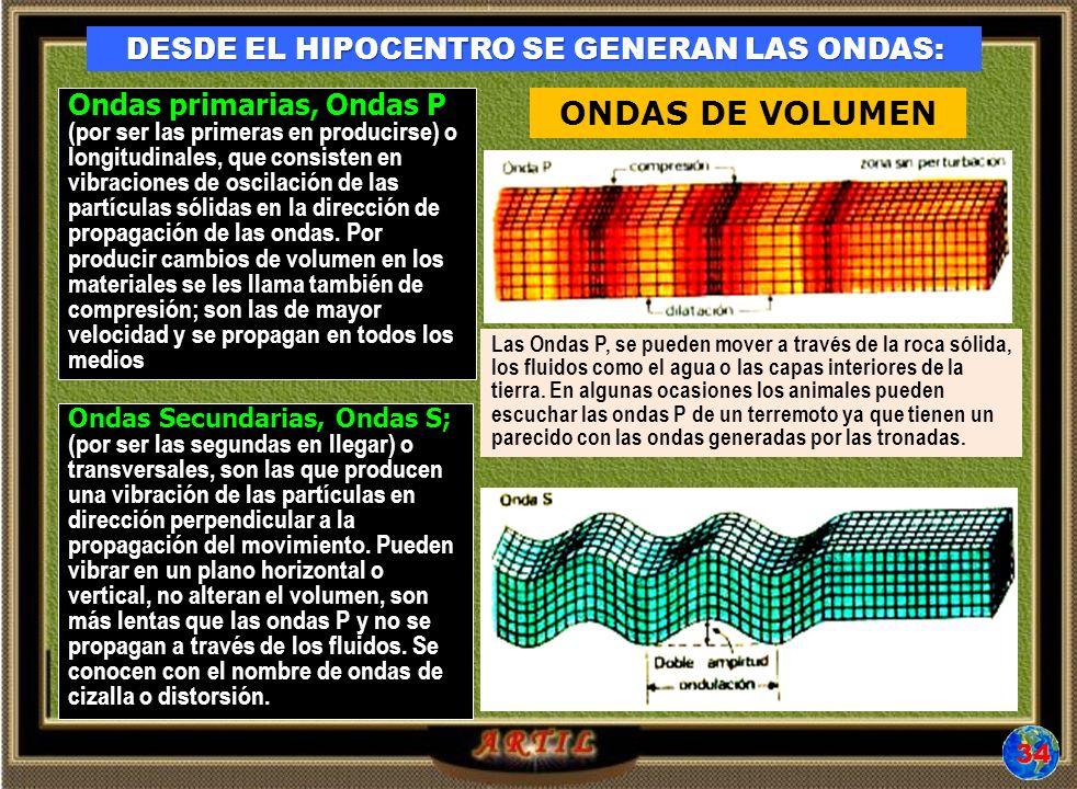 DESDE EL HIPOCENTRO SE GENERAN LAS ONDAS: