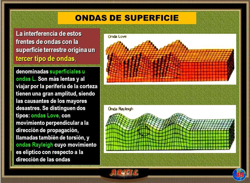 ONDAS DE SUPERFICIE La interferencia de estos frentes de ondas con la superficie terrestre origina un tercer tipo de ondas,