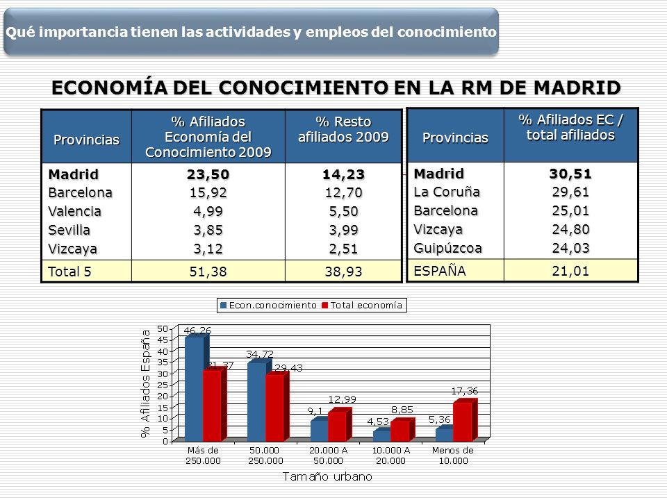 ECONOMÍA DEL CONOCIMIENTO EN LA RM DE MADRID