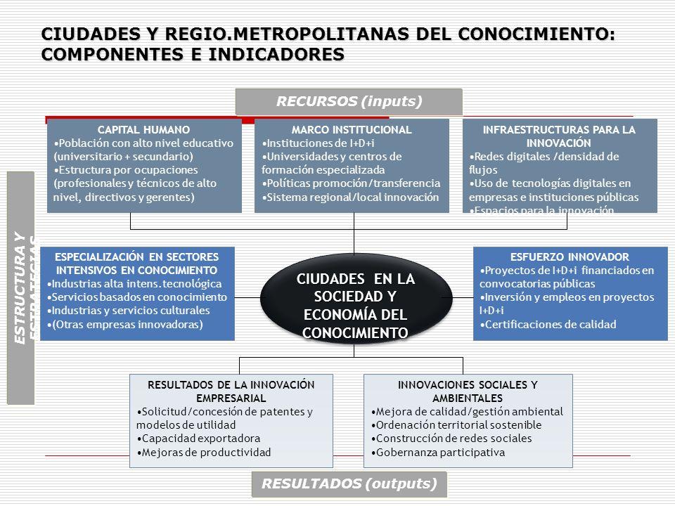 CIUDADES Y REGIO.METROPOLITANAS DEL CONOCIMIENTO: COMPONENTES E INDICADORES