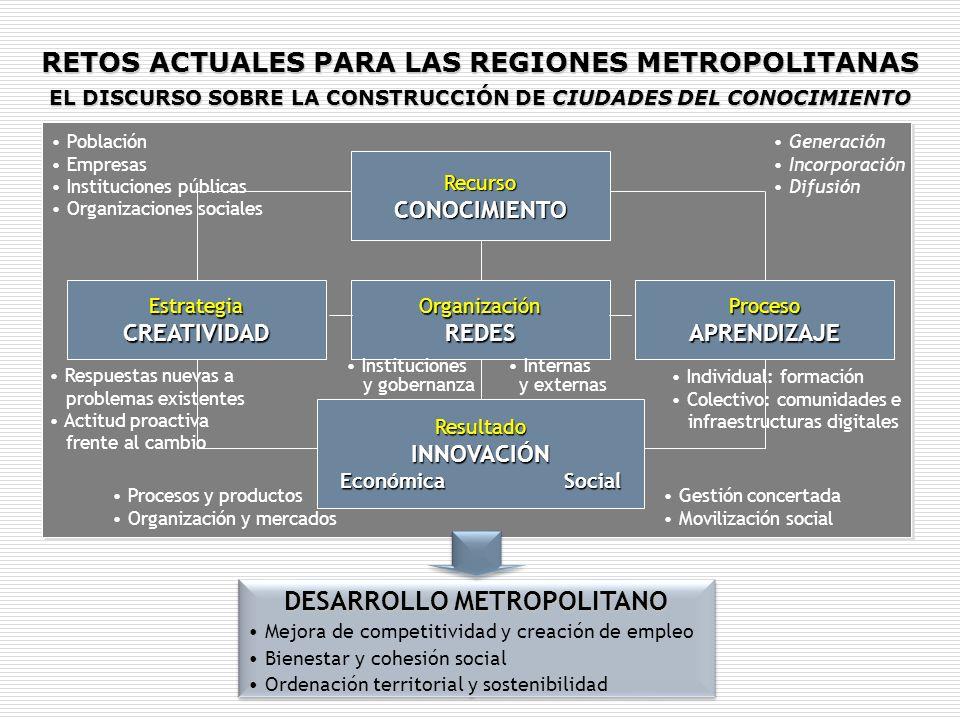 RETOS ACTUALES PARA LAS REGIONES METROPOLITANAS