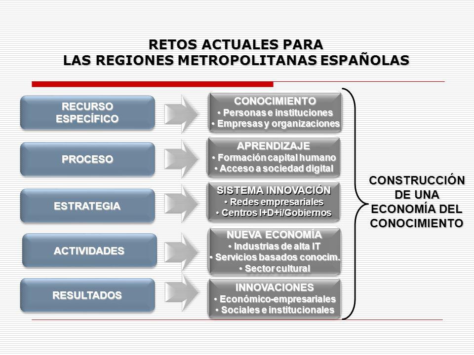LAS REGIONES METROPOLITANAS ESPAÑOLAS