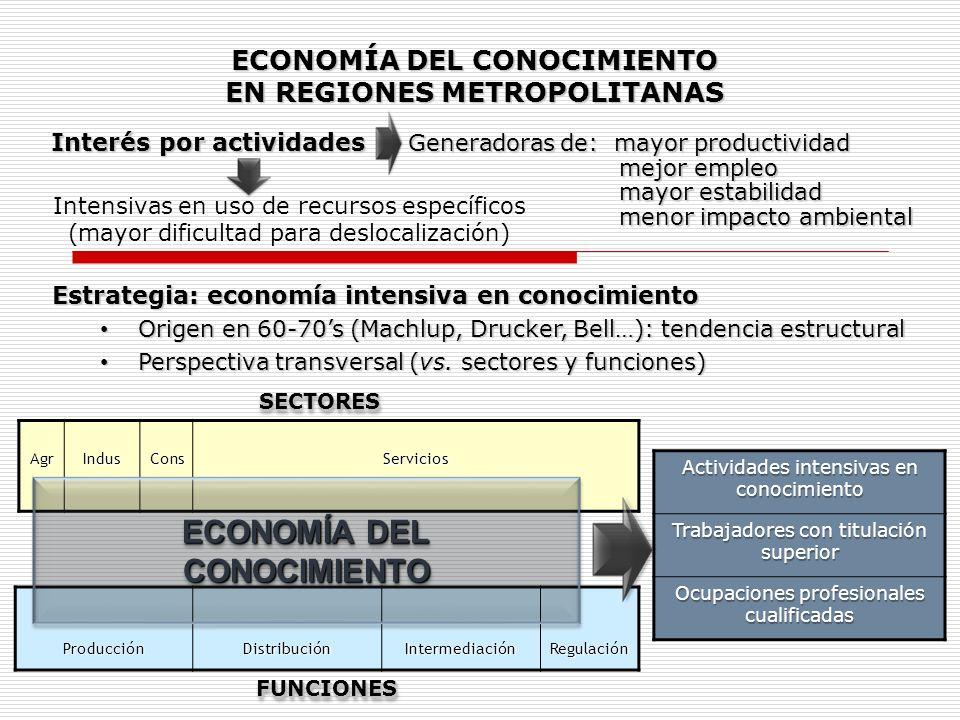 ECONOMÍA DEL CONOCIMIENTO EN REGIONES METROPOLITANAS