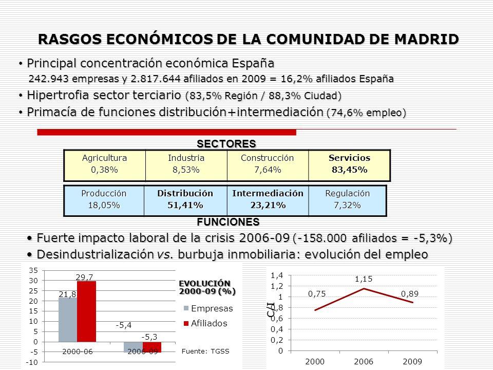 RASGOS ECONÓMICOS DE LA COMUNIDAD DE MADRID
