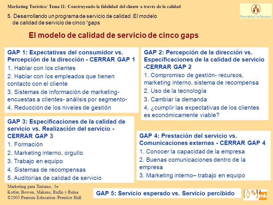 El modelo de calidad de servicio de cinco gaps