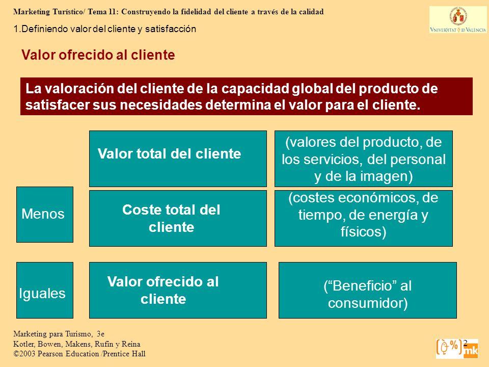 Valor ofrecido al cliente Coste total del cliente