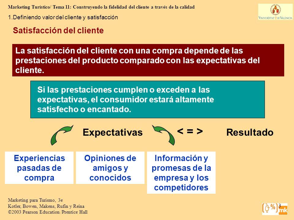 < = > Expectativas Resultado Satisfacción del cliente