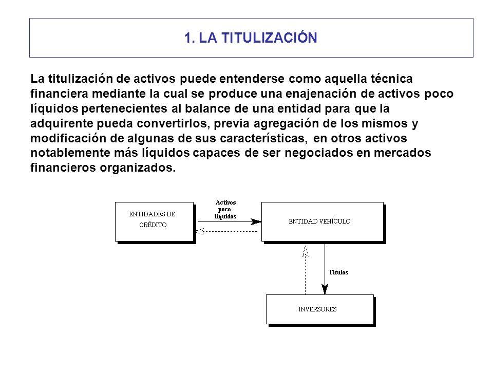 1. LA TITULIZACIÓN