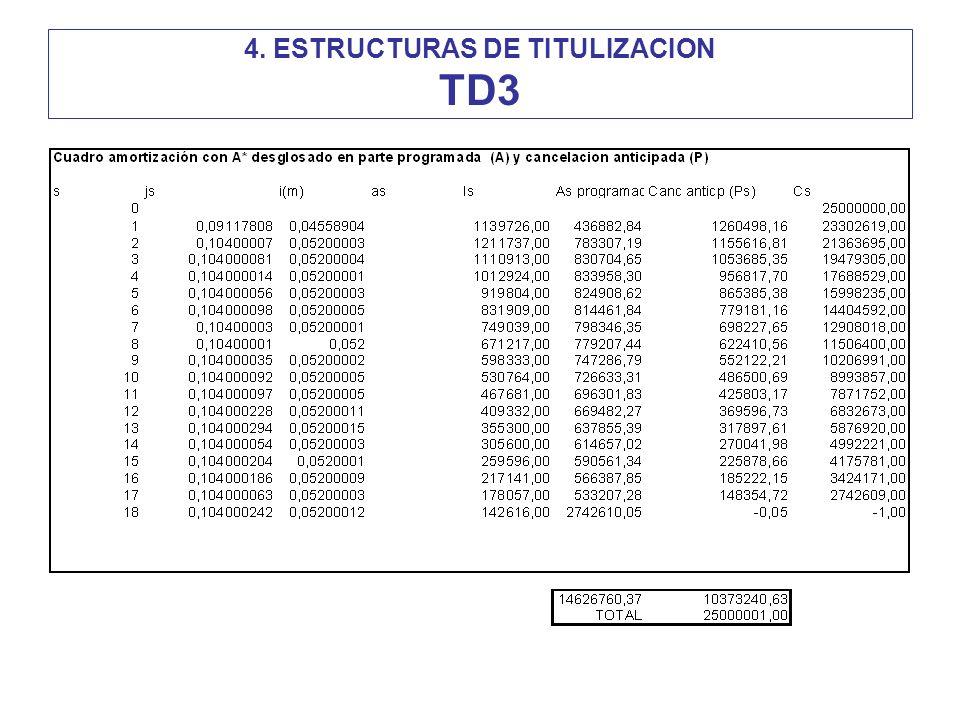 4. ESTRUCTURAS DE TITULIZACION TD3
