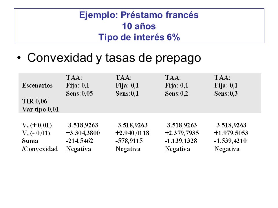 Ejemplo: Préstamo francés 10 años Tipo de interés 6%