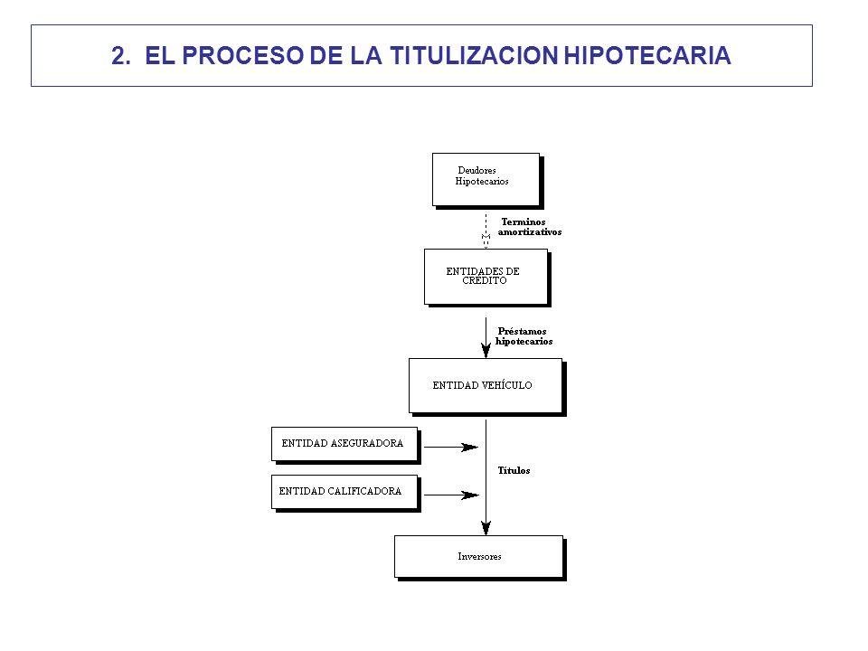 2. EL PROCESO DE LA TITULIZACION HIPOTECARIA