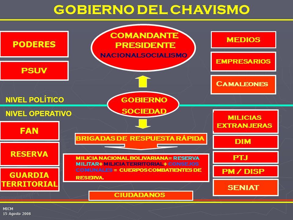 GOBIERNO DEL CHAVISMO COMANDANTE PODERES PRESIDENTE PSUV FAN MEDIOS