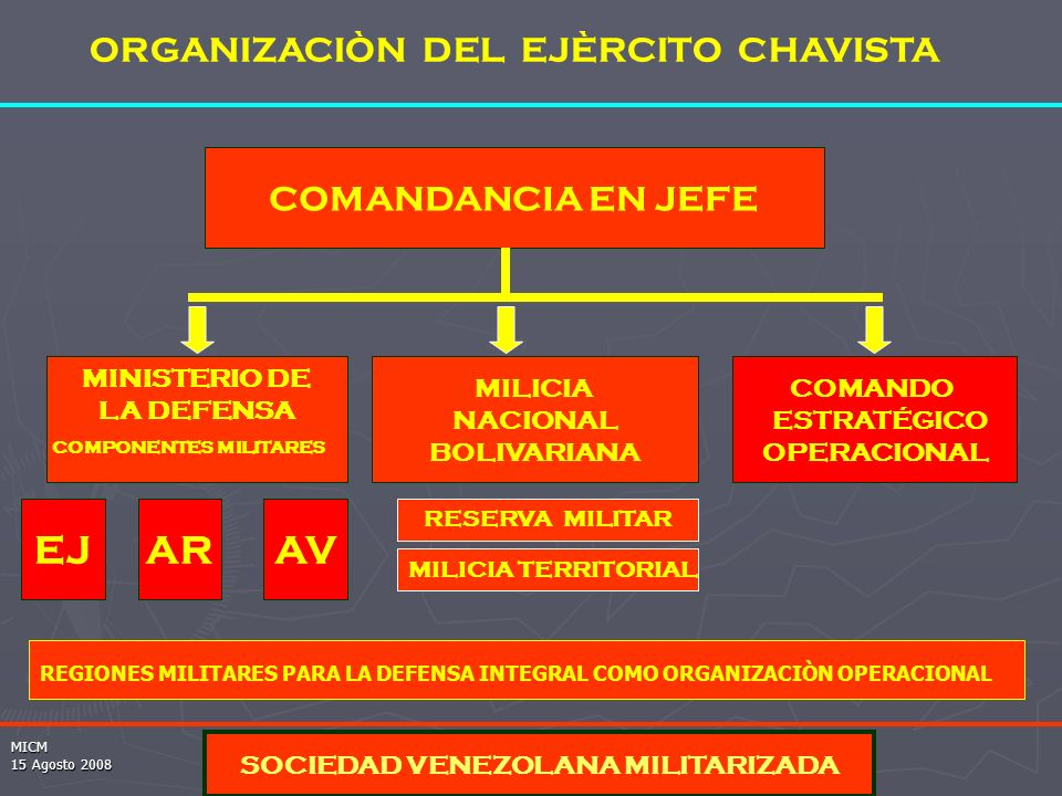 EJ AR AV ORGANIZACIÒN DEL EJÈRCITO CHAVISTA COMANDANCIA EN JEFE