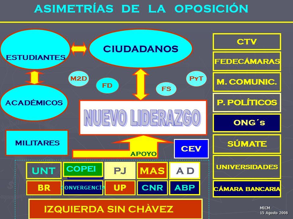 ASIMETRÍAS DE LA OPOSICIÓN