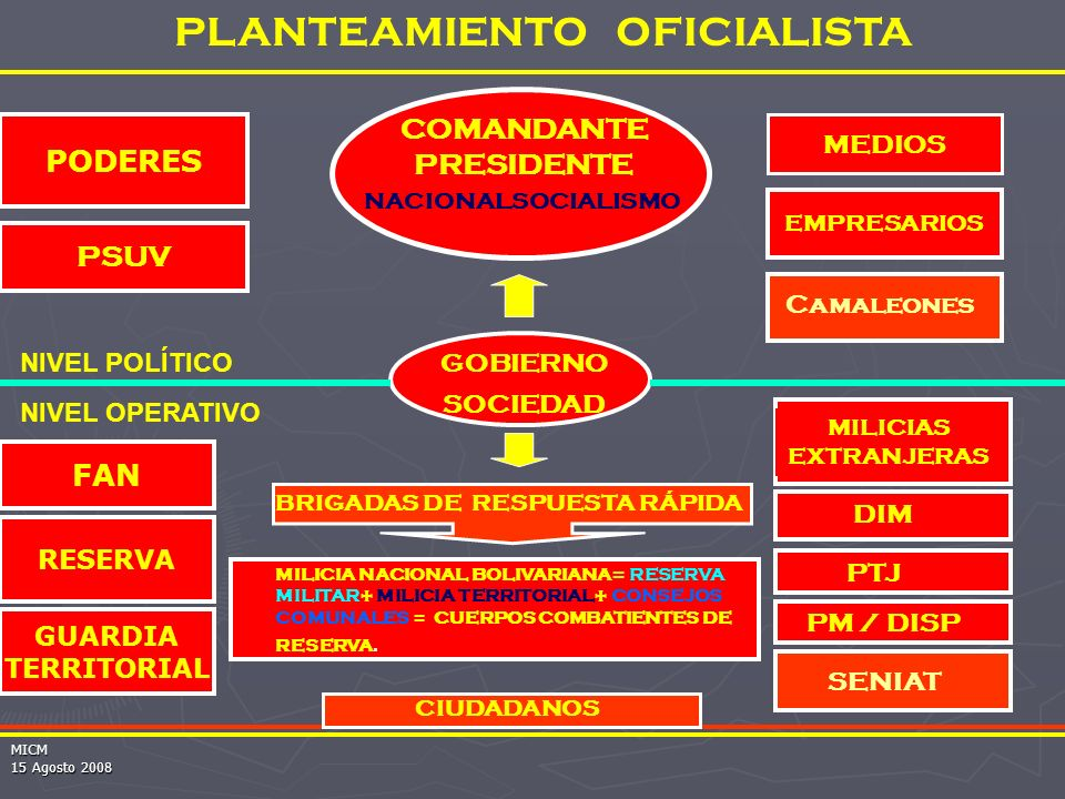 PLANTEAMIENTO OFICIALISTA