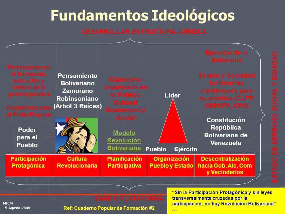 Fundamentos Ideológicos