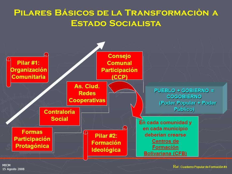 PUEBLO + GOBIERNO = COGOBIERNO (Poder Popular + Poder Público)