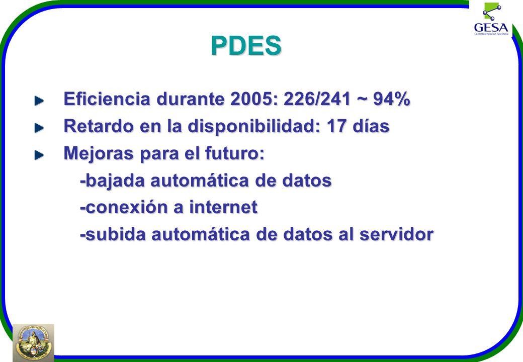 PDES Eficiencia durante 2005: 226/241 ~ 94%