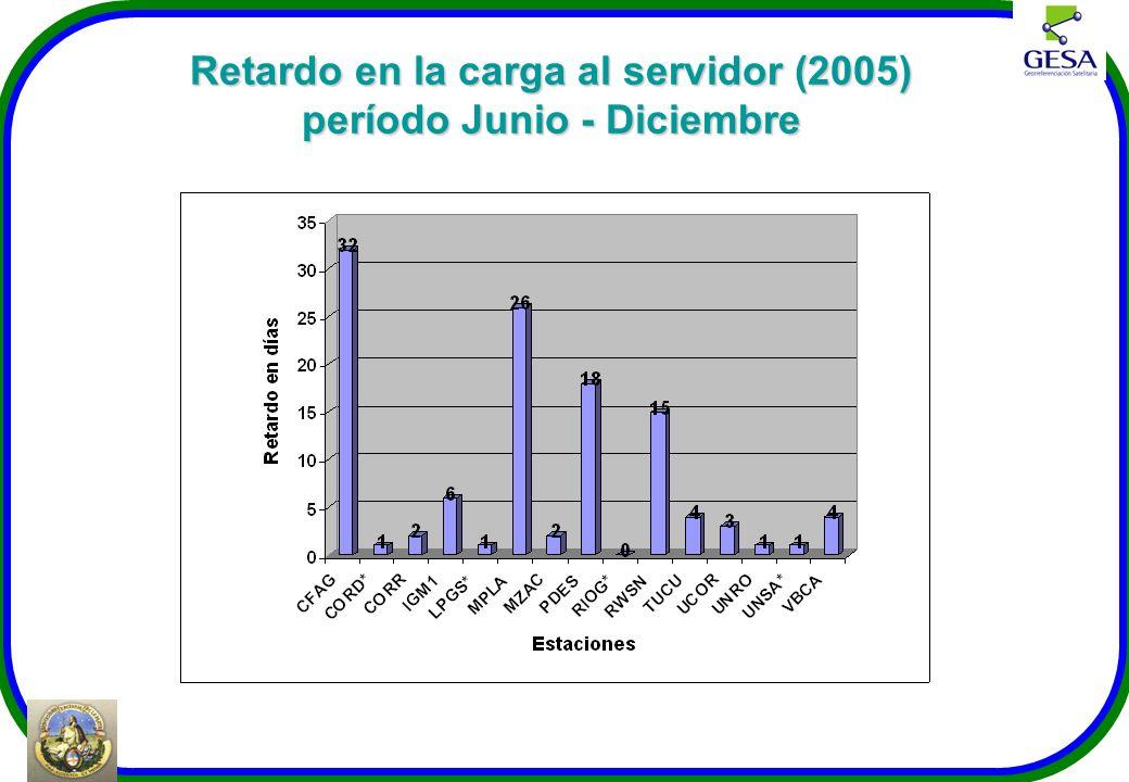 Retardo en la carga al servidor (2005) período Junio - Diciembre
