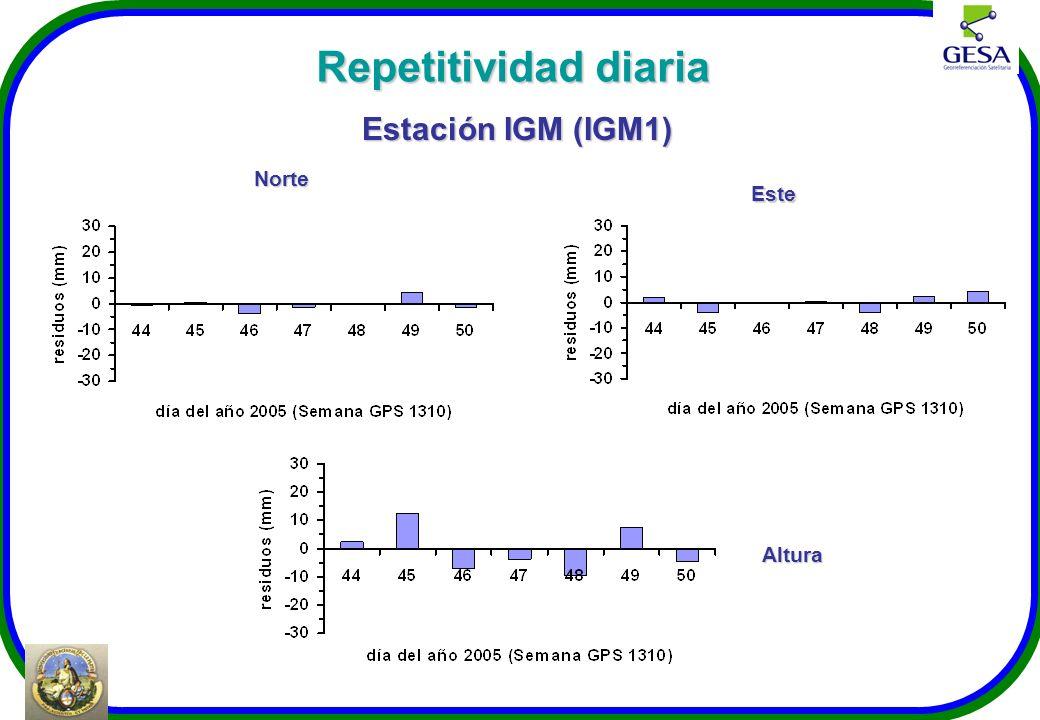 Repetitividad diaria Estación IGM (IGM1) Norte Este Altura
