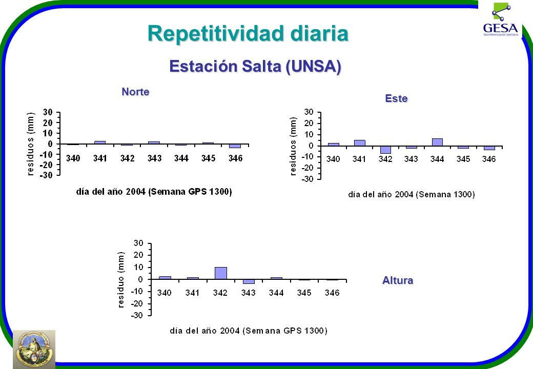 Repetitividad diaria Estación Salta (UNSA) Norte Este Altura