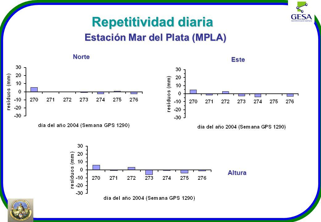Repetitividad diaria Estación Mar del Plata (MPLA) Norte Este Altura