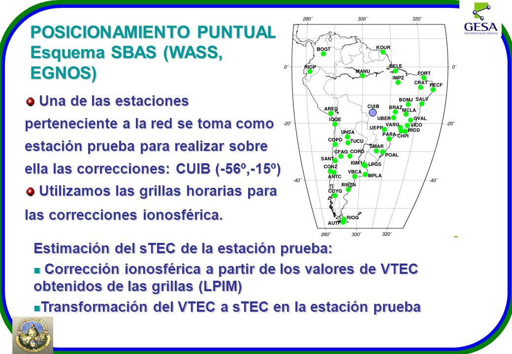 POSICIONAMIENTO PUNTUAL Esquema SBAS (WASS, EGNOS)