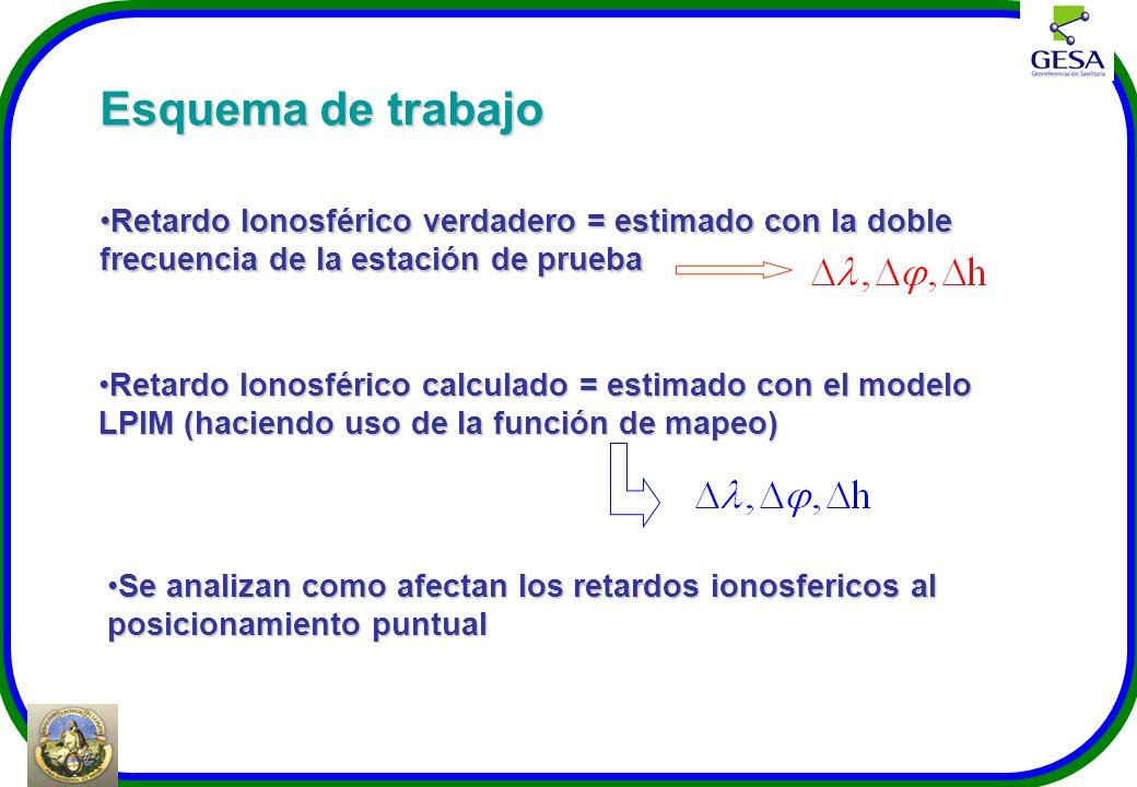 Esquema de trabajo Retardo Ionosférico verdadero = estimado con la doble frecuencia de la estación de prueba.