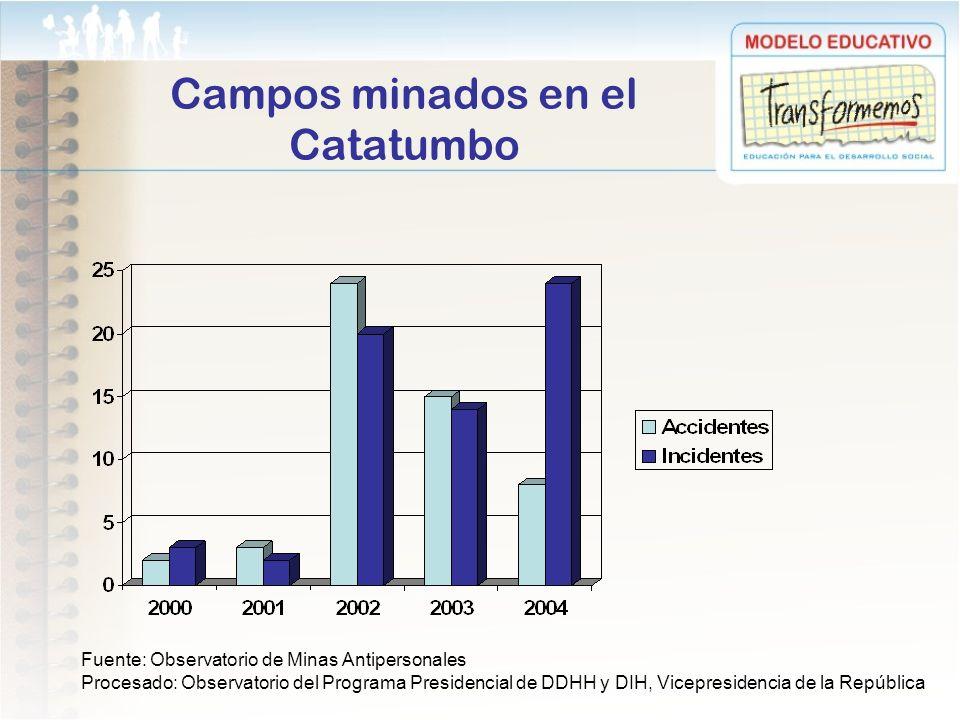 Campos minados en el Catatumbo
