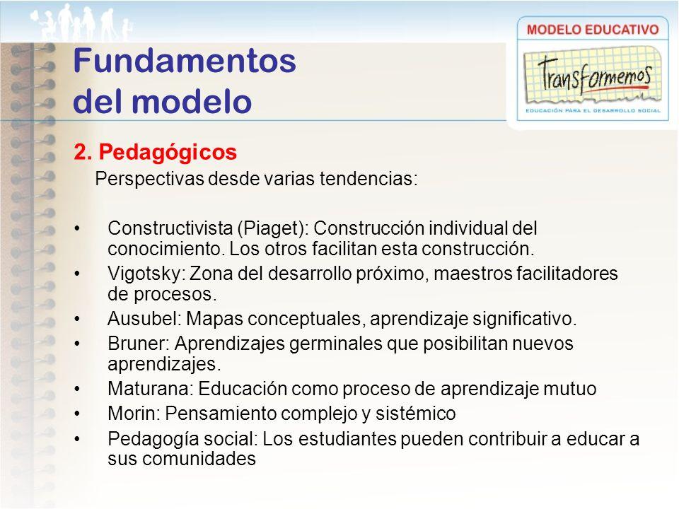 Fundamentos del modelo 2. Pedagógicos