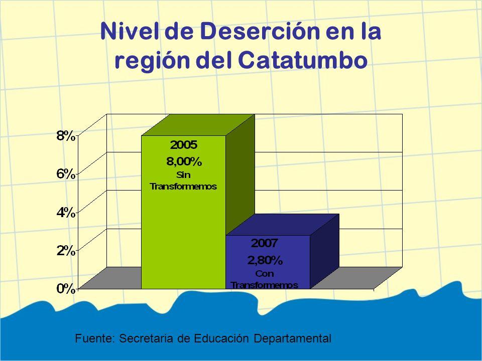 Nivel de Deserción en la región del Catatumbo