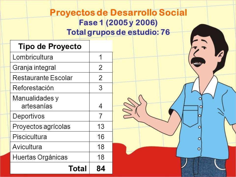 Proyectos de Desarrollo Social Fase 1 (2005 y 2006) Total grupos de estudio: 76