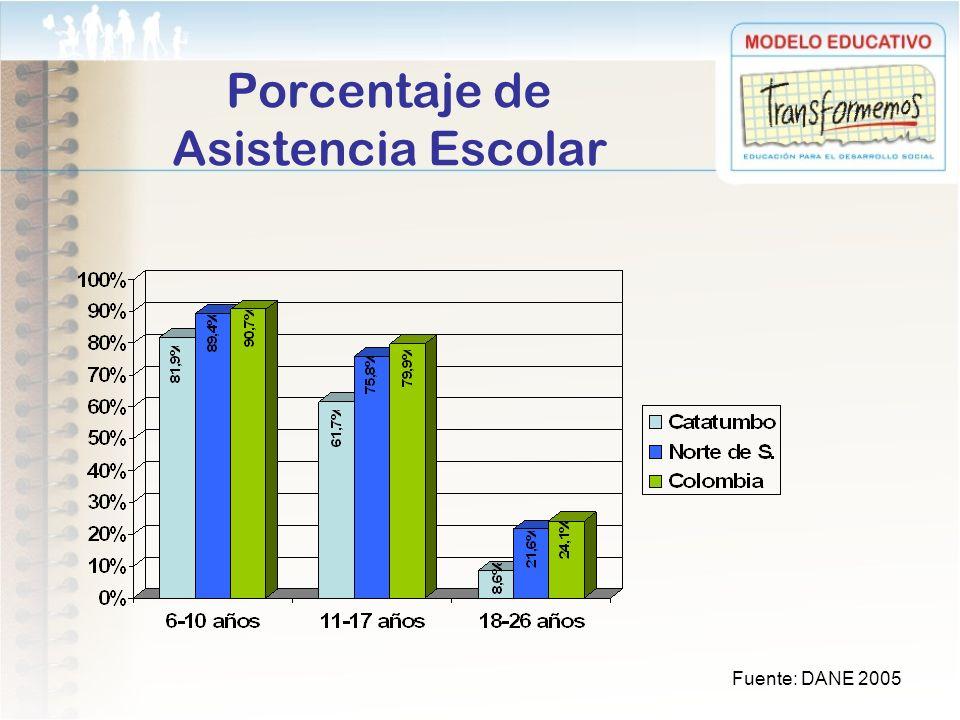 Porcentaje de Asistencia Escolar