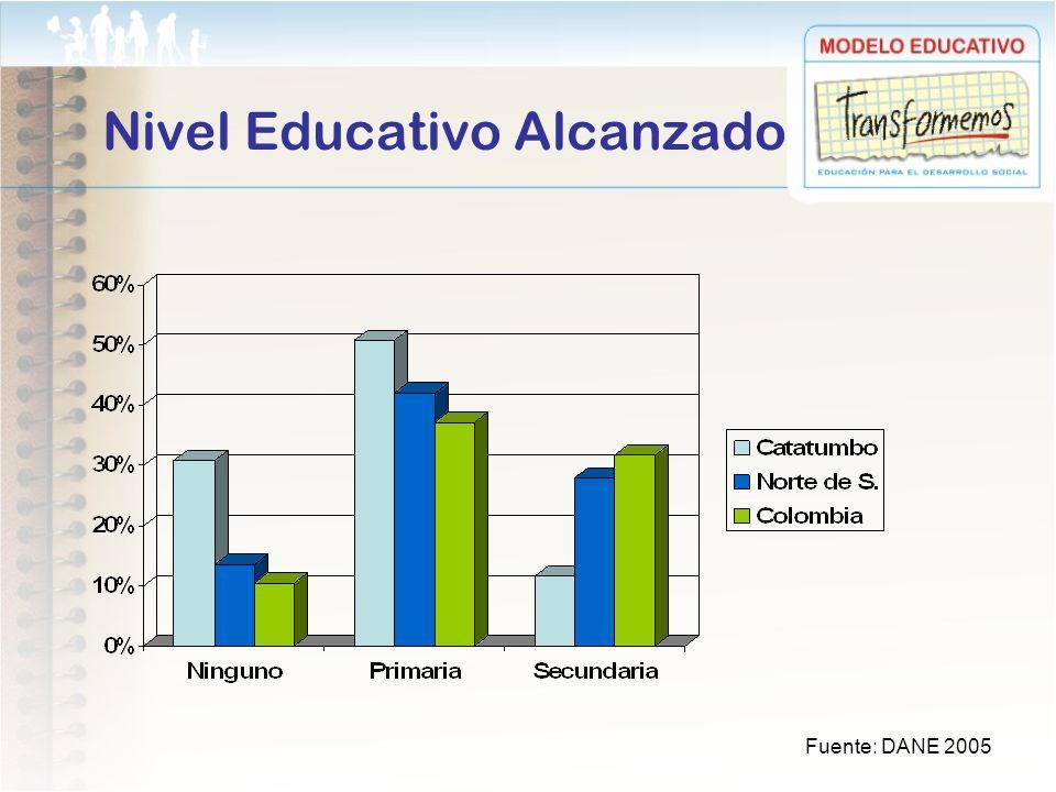 Nivel Educativo Alcanzado