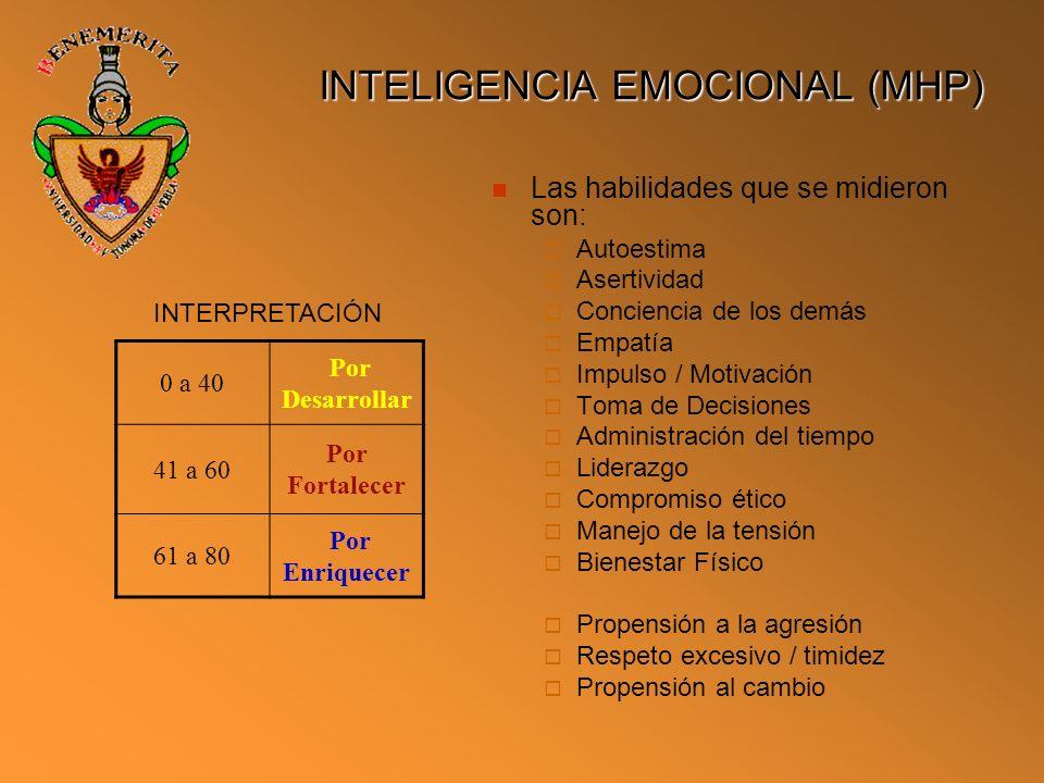INTELIGENCIA EMOCIONAL (MHP)