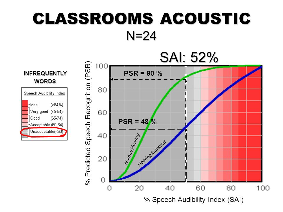 CLASSROOMS ACOUSTIC N=24