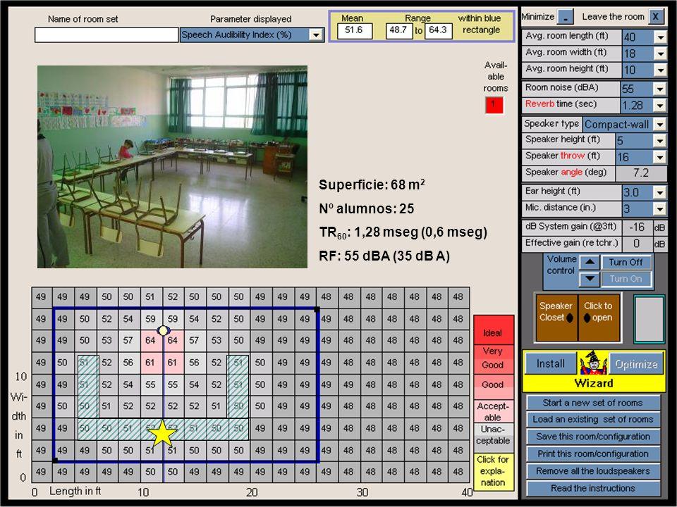 Superficie: 68 m2 Nº alumnos: 25 TR60: 1,28 mseg (0,6 mseg) RF: 55 dBA (35 dB A)