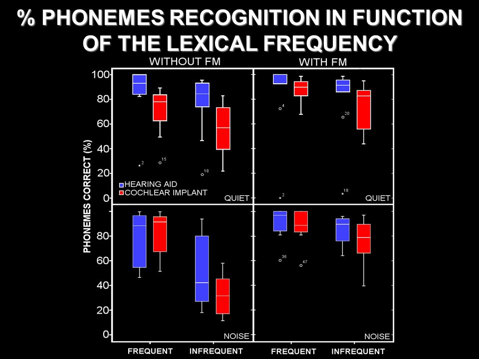 % PHONEMES RECOGNITION IN FUNCTION OF THE LEXICAL FREQUENCY
