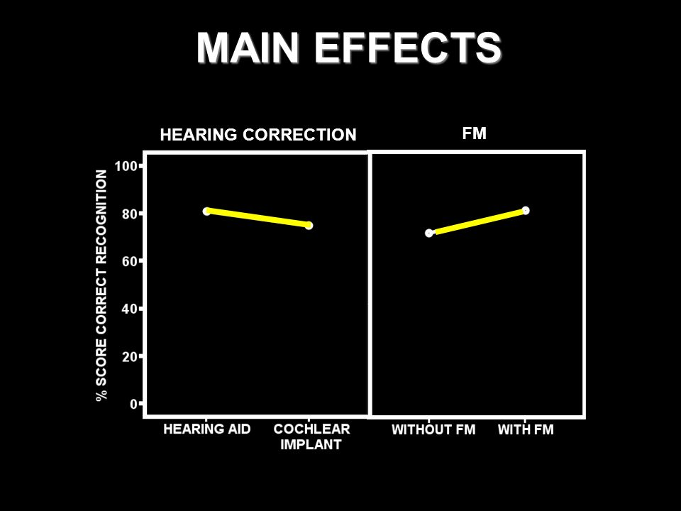 MAIN EFFECTS HEARING CORRECTION FM