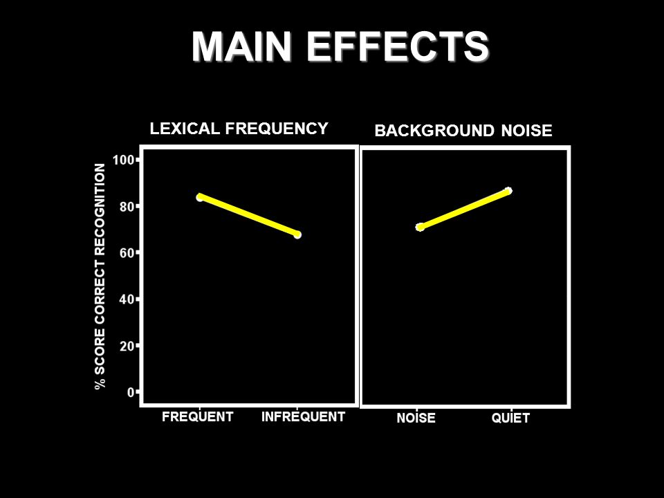 MAIN EFFECTS LEXICAL FREQUENCY BACKGROUND NOISE
