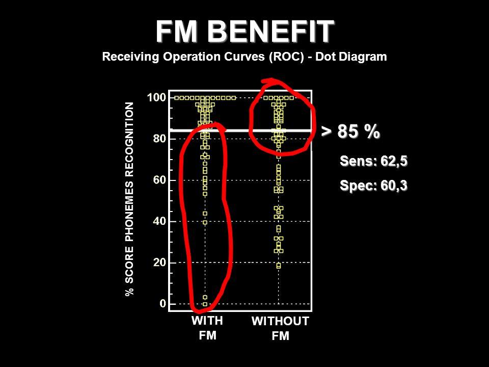FM BENEFIT > 85 % Sens: 62,5 Spec: 60,3