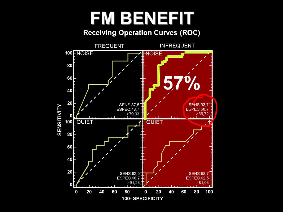 Receiving Operation Curves (ROC)