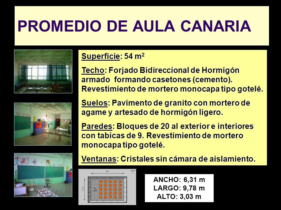 PROMEDIO DE AULA CANARIA