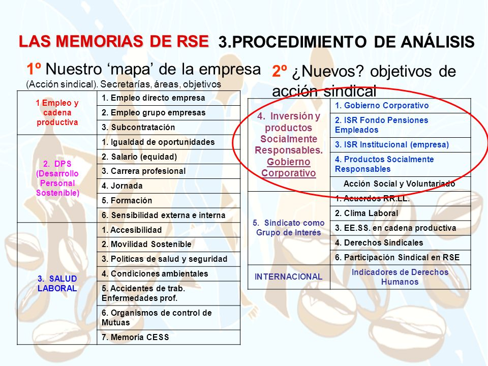 3.PROCEDIMIENTO DE ANÁLISIS