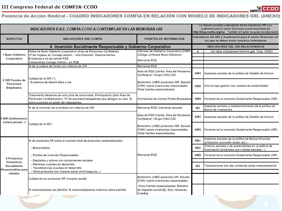RELACION IMPORTANTE CON EL PRINCIPIO 3 DE LOS PRI ('PEDIREMOS A EMPRESAS EN LAS QUE INVERTIMOS INFORMACIÓN RSE-ISR-CUESTIONES ASG)