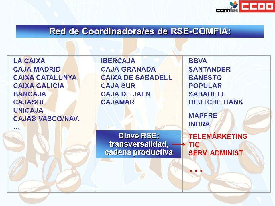Red de Coordinadora/es de RSE-COMFIA: