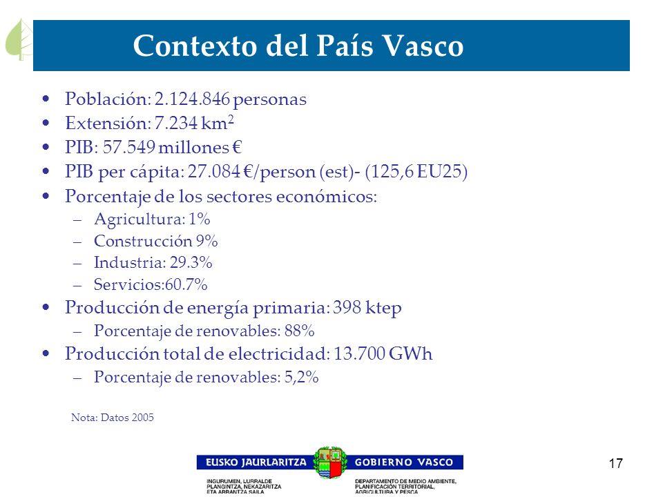 Contexto del País Vasco