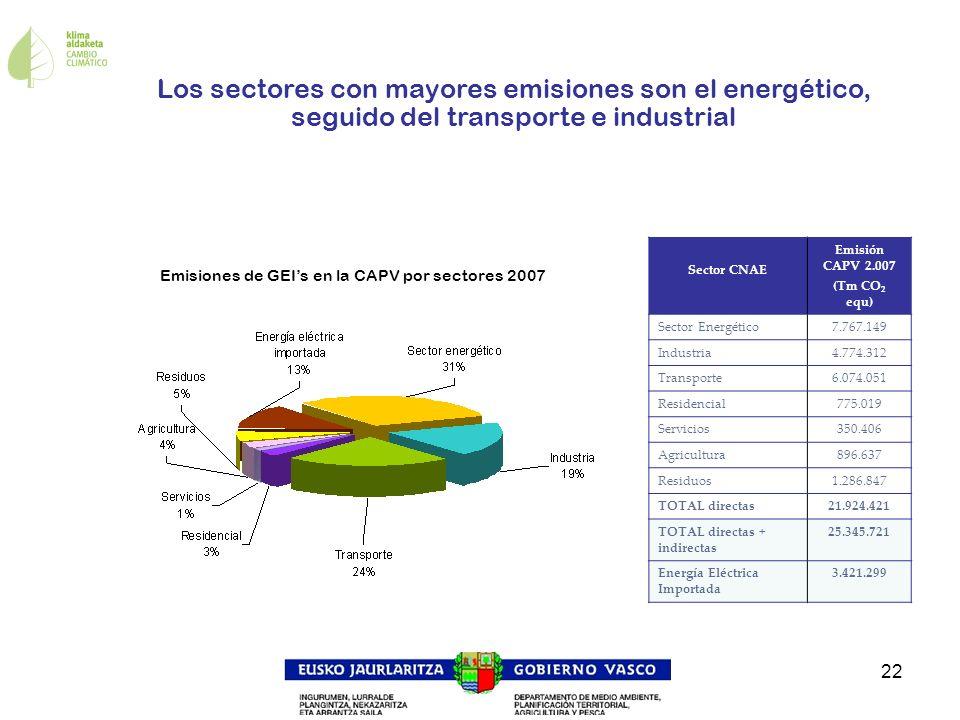 Emisiones de GEI's en la CAPV por sectores 2007