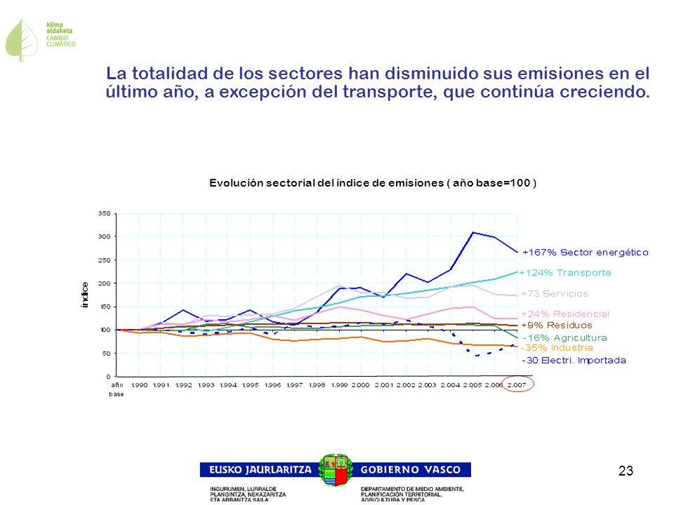 Evolución sectorial del índice de emisiones ( año base=100 )